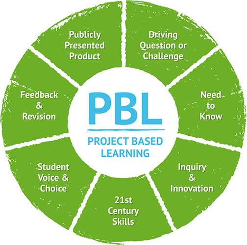 PBL diagram from Zulama